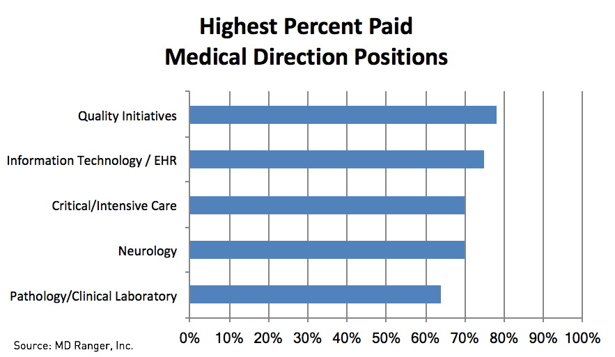 Highest Percent Paid Medical Direction Position