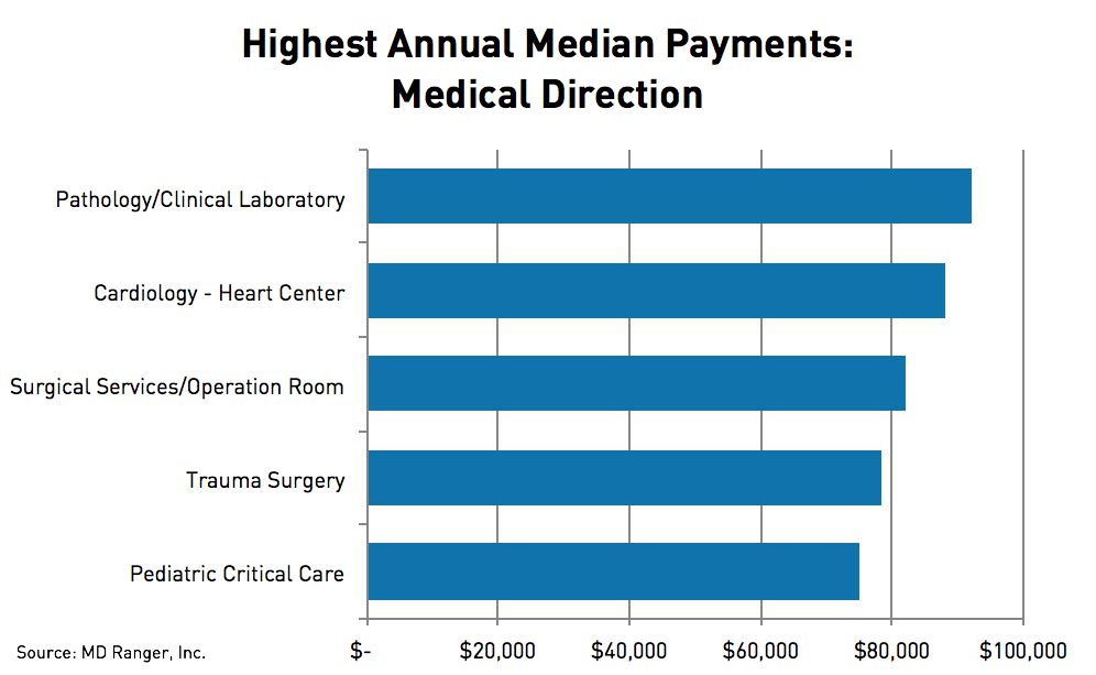 Highest Annual Median Payments: Medical Direction