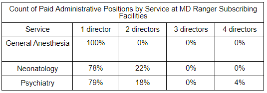 Count of Paid Administrative Positions by Service at MD Ranger Subscribing Facilities